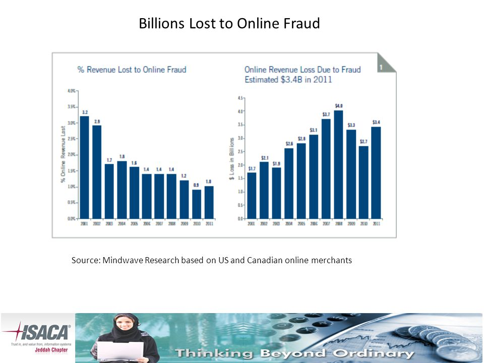 Billions Lost to Online Fraud Source: Mindwave Research based on US and Canadian online merchants