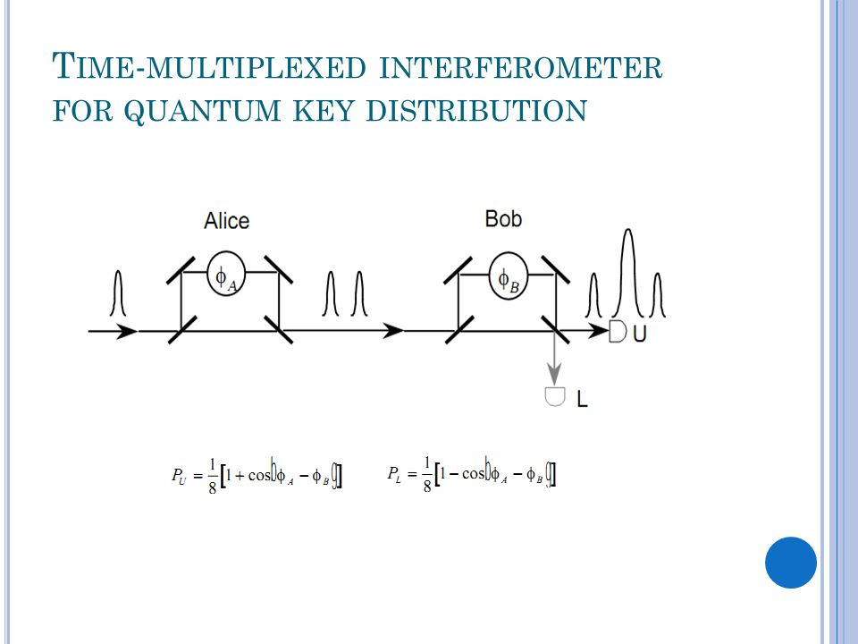 T IME - MULTIPLEXED INTERFEROMETER FOR QUANTUM KEY DISTRIBUTION