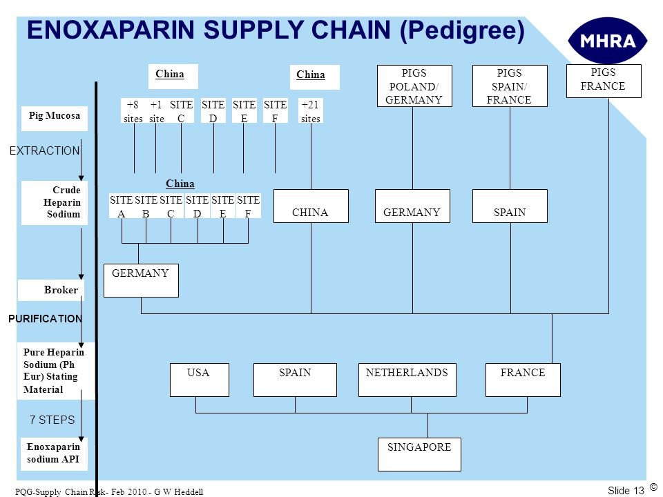 Slide 13 PQG-Supply Chain Risk- Feb 2010 - G W Heddell © Pure Heparin Sodium (Ph Eur) Stating Material Pig Mucosa Crude Heparin Sodium Broker Enoxaparin sodium API China +8 sites +1 site SITE C SITE D SITE E SITE F China +21 sites China SITE C SITE D SITE E SITE F SITE B SITE A CHINA GERMANY PIGS POLAND/ GERMANY PIGS SPAIN/ FRANCE PIGS FRANCE GERMANYSPAIN USASPAINNETHERLANDSFRANCE SINGAPORE EXTRACTION PURIFICATION 7 STEPS ENOXAPARIN SUPPLY CHAIN (Pedigree)