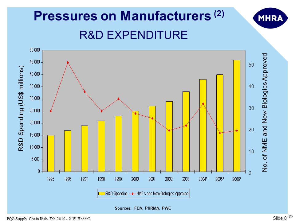 Slide 8 PQG-Supply Chain Risk- Feb 2010 - G W Heddell © R&D EXPENDITURE 50 40 30 20 10 0 Sources: FDA, PhRMA, PWC R&D Spending (US$ millions) No.
