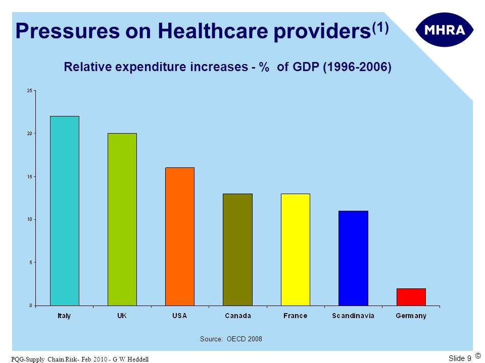 Slide 10 PQG-Supply Chain Risk- Feb 2010 - G W Heddell © The Impact of Global Recessions % of European countries with negative healthcare spending 77 59 1980 - 1983 1988 - 1993 Source OECD Pressures on Healthcare providers (2)