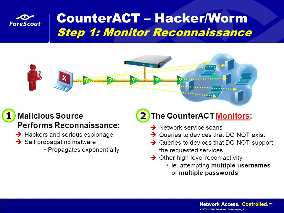 Network Access. Controlled. ™ © 2000 - 2007 ForeScout Technologies, Inc. Malicious Source Performs Reconnaissance:  Hackers and serious espionage  S