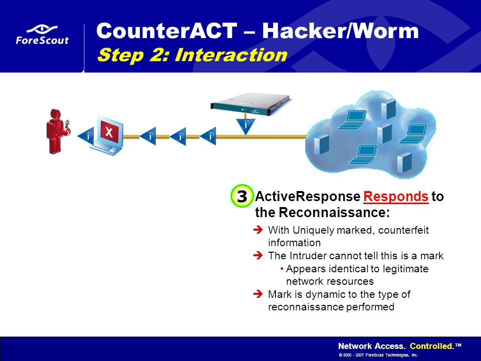 Network Access. Controlled. ™ © 2000 - 2007 ForeScout Technologies, Inc. ActiveResponse Responds to the Reconnaissance:  With Uniquely marked, counte