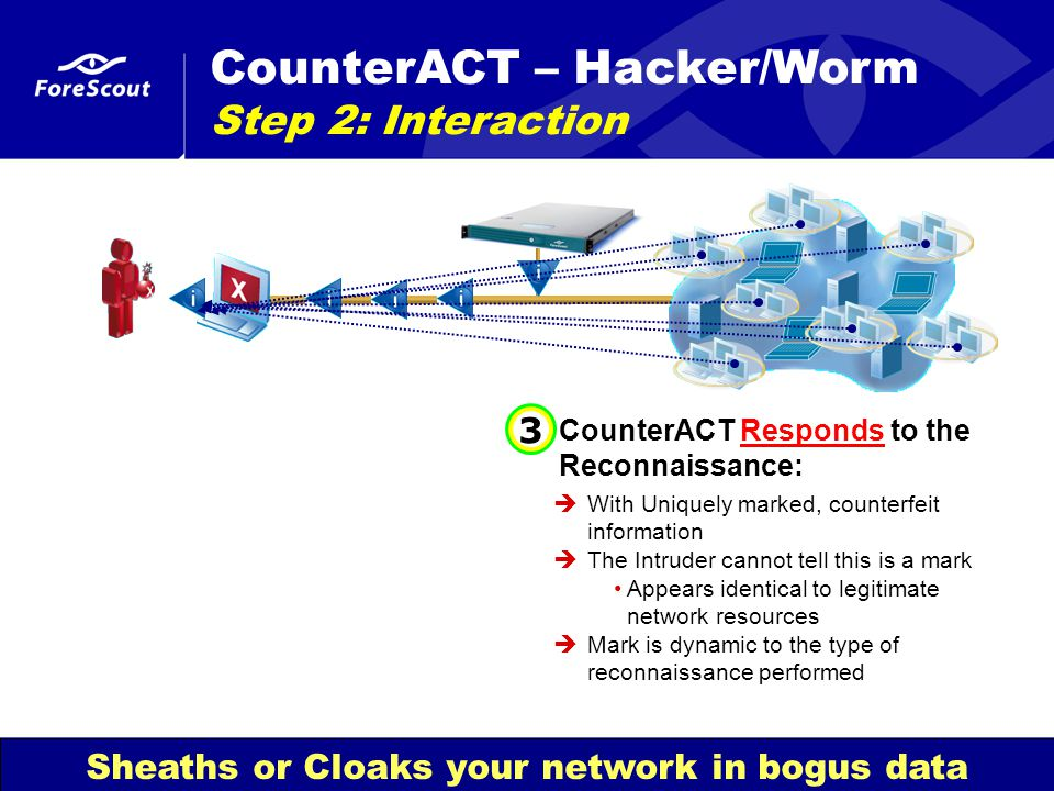 Network Access. Controlled. ™ © 2000 - 2007 ForeScout Technologies, Inc. CounterACT Responds to the Reconnaissance:  With Uniquely marked, counterfei