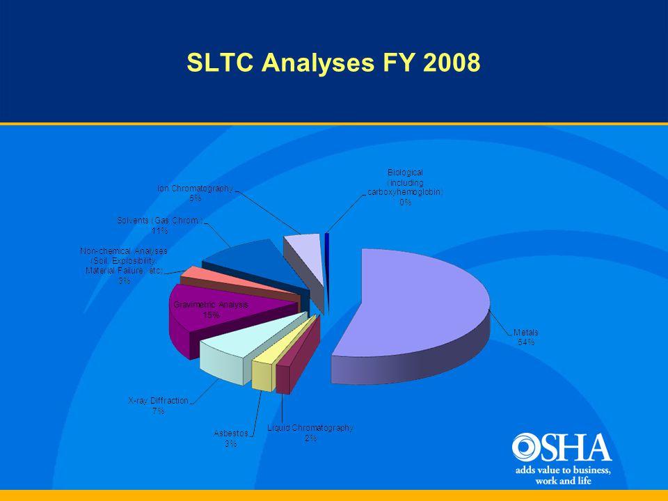 SLTC Analyses FY 2008