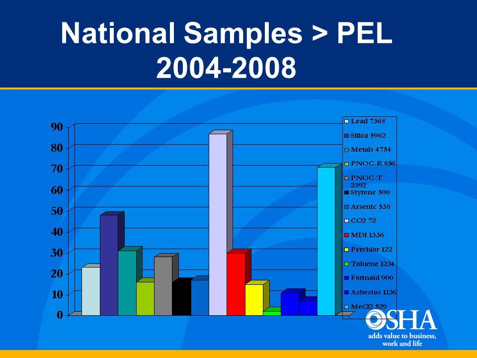 National Samples > PEL 2004-2008