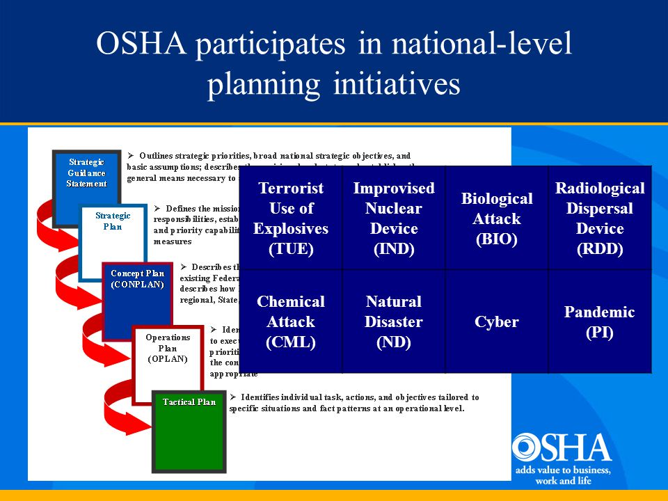OSHA participates in national-level planning initiatives Terrorist Use of Explosives (TUE) Improvised Nuclear Device (IND) Biological Attack (BIO) Rad