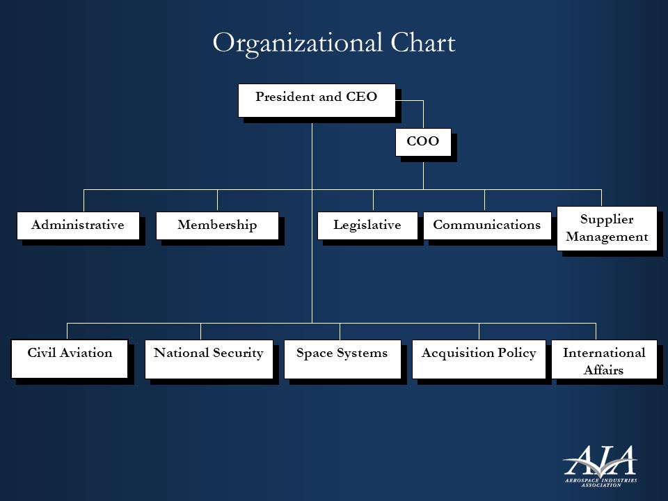 Organizational Chart Legislative Acquisition Policy Communications Membership International Affairs President and CEO Civil Aviation Space Systems National Security Administrative Supplier Management COO