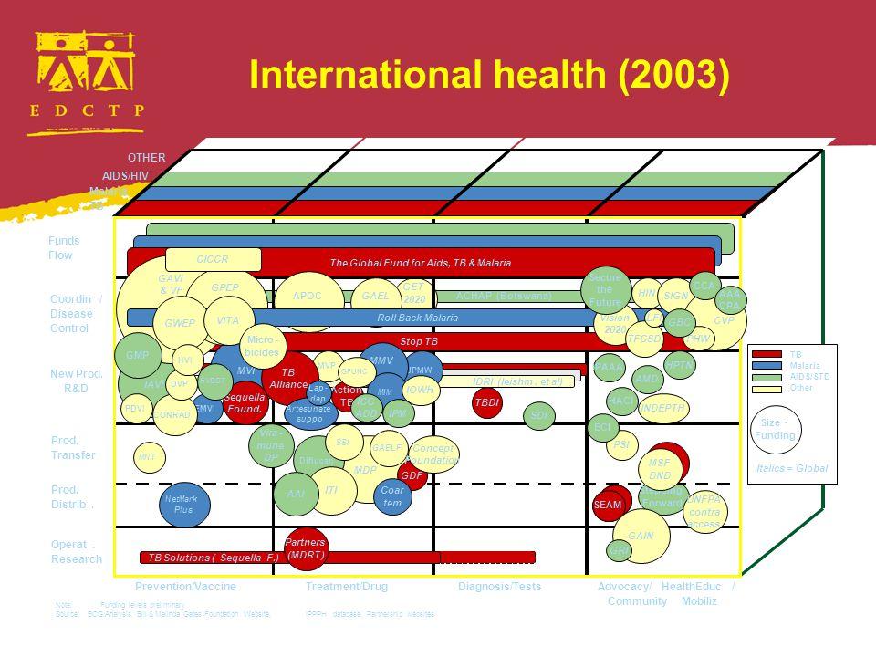 International health (2003)