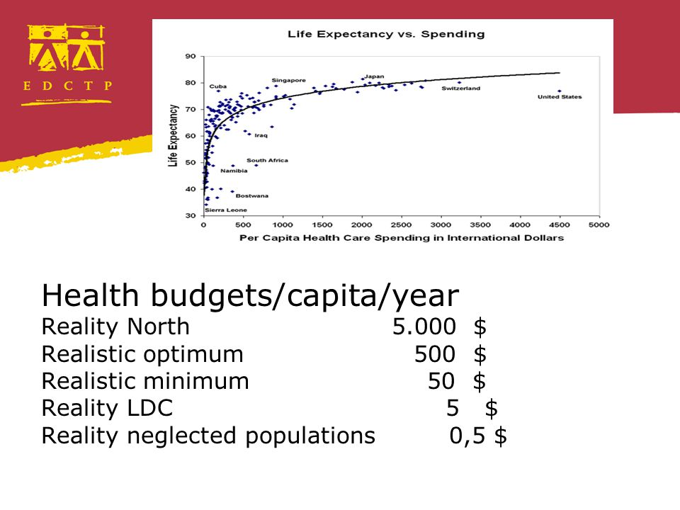 Health budgets/capita/year Reality North 5.000 $ Realistic optimum 500 $ Realistic minimum 50 $ Reality LDC 5 $ Reality neglected populations 0,5 $