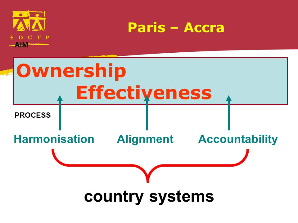 Paris – Accra Ownership Effectiveness Harmonisation Alignment Accountability country systems AIM PROCESS