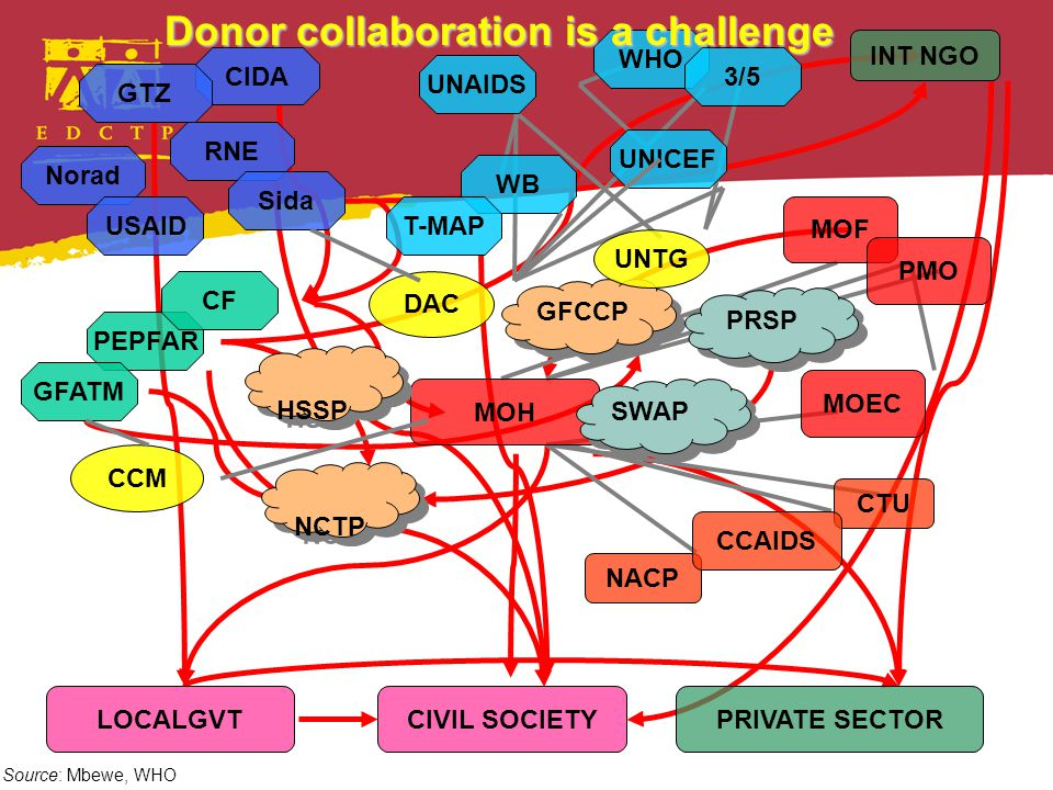 MOH MOEC MOF PMO PRIVATE SECTORCIVIL SOCIETYLOCALGVT NACP CTU CCAIDS INT NGO PEPFAR Norad CIDA RNE GTZ Sida WB UNICEF UNAIDS WHO CF GFATM USAID NCTP HSSP GFCCP DAC CCM T-MAP 3/5 SWAP UNTG PRSP Donor collaboration is a challenge Source: Mbewe, WHO