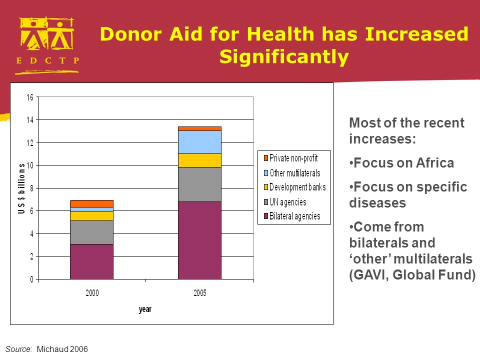 Donor Aid for Health has Increased Significantly Source: Michaud 2006 Most of the recent increases: Focus on Africa Focus on specific diseases Come from bilaterals and 'other' multilaterals (GAVI, Global Fund)