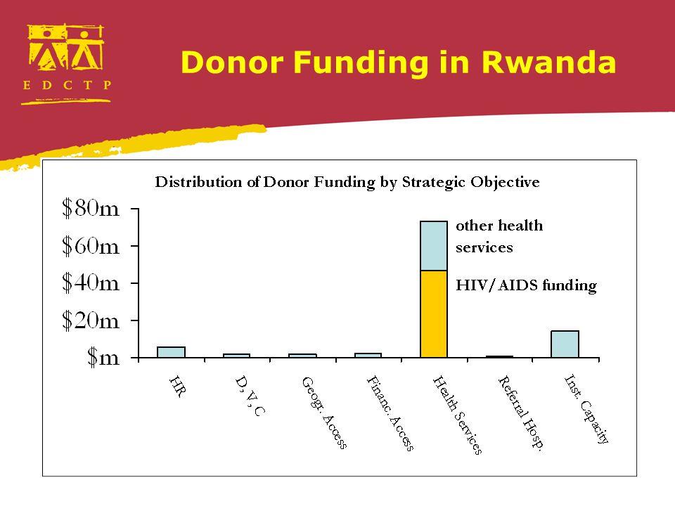 Donor Funding in Rwanda