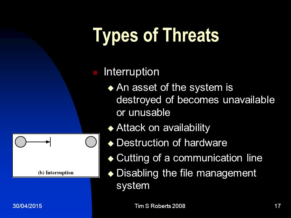 30/04/2015Tim S Roberts Types of Threats Interruption  An asset of the system is destroyed of becomes unavailable or unusable  Attack on availability  Destruction of hardware  Cutting of a communication line  Disabling the file management system