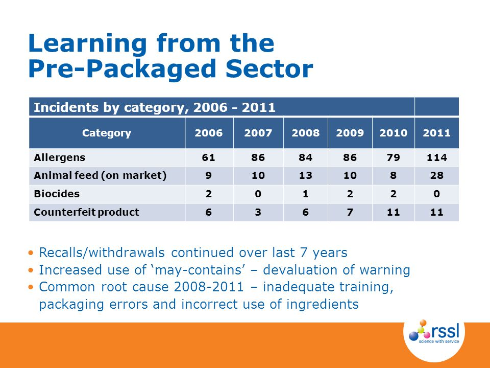 Learning from the Pre-Packaged Sector Recalls/withdrawals continued over last 7 years Increased use of 'may-contains' – devaluation of warning Common root cause 2008-2011 – inadequate training, packaging errors and incorrect use of ingredients Incidents by category, 2006 - 2011 Category200620072008200920102011 Allergens6186848679114 Animal feed (on market)9101310828 Biocides201220 Counterfeit product636711