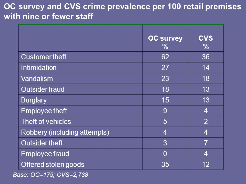 OC survey and CVS crime prevalence per 100 retail premises with nine or fewer staff OC survey % CVS % Customer theft6236 Intimidation2714 Vandalism2318 Outsider fraud1813 Burglary1513 Employee theft94 Theft of vehicles52 Robbery (including attempts)44 Outsider theft37 Employee fraud04 Offered stolen goods3512 Base: OC=175; CVS=2,738