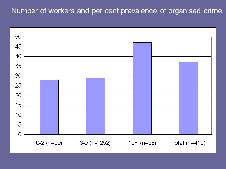 Number of workers and per cent prevalence of organised crime