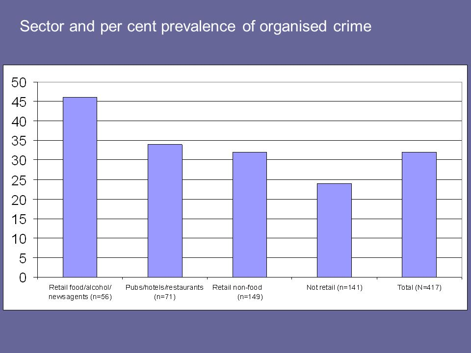 Sector and per cent prevalence of organised crime