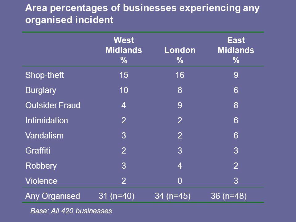 West Midlands % London % East Midlands % Shop-theft15169 Burglary1086 Outsider Fraud498 Intimidation226 Vandalism326 Graffiti233 Robbery342 Violence20