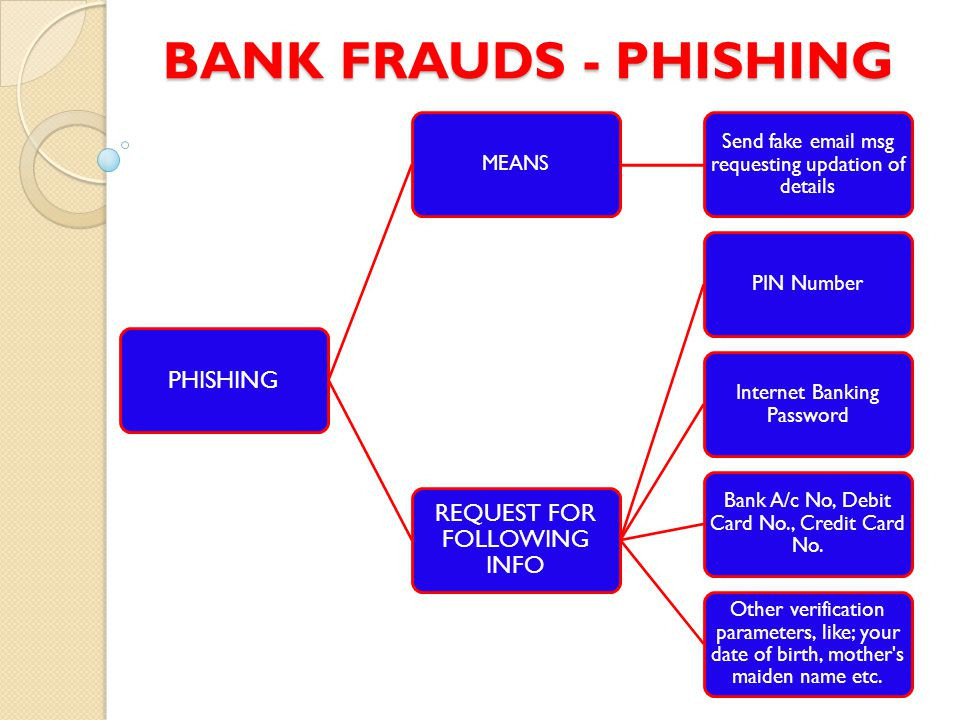 BANK FRAUDS - PHISHING PHISHING MEANS Send fake email msg requesting updation of details REQUEST FOR FOLLOWING INFO PIN Number Internet Banking Password Bank A/c No, Debit Card No., Credit Card No.