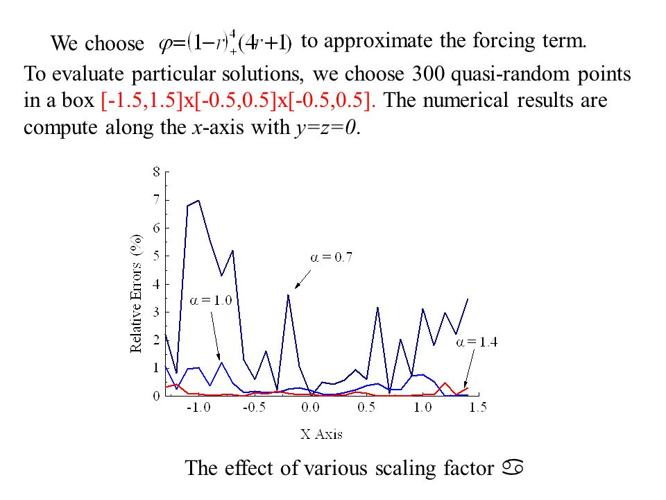 2015/4/3045 The effect of various scaling factor  We choose to approximate the forcing term. To evaluate particular solutions, we choose 300 quasi-ra