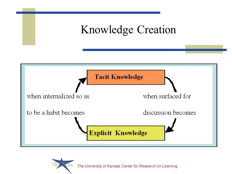 The University of Kansas Center for Research on Learning Knowledge Creation