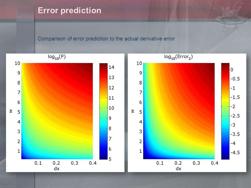 Error prediction. Comparison of error prediction to the actual derivative error