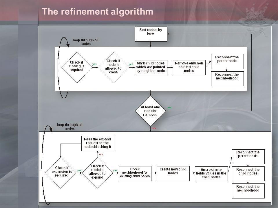 The refinement algorithm