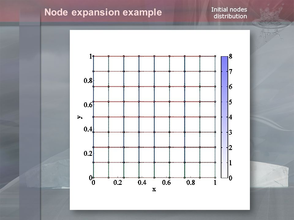 Node expansion example Initial nodes distribution