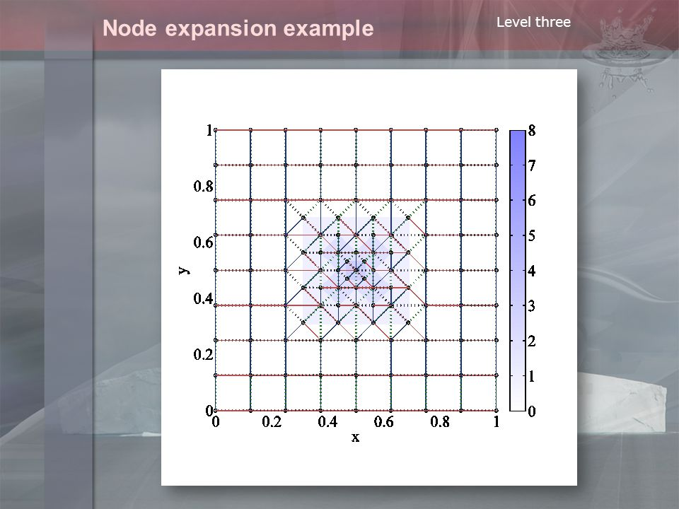 Node expansion example Level three