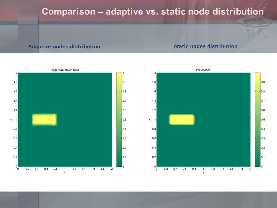 Comparison – adaptive vs.