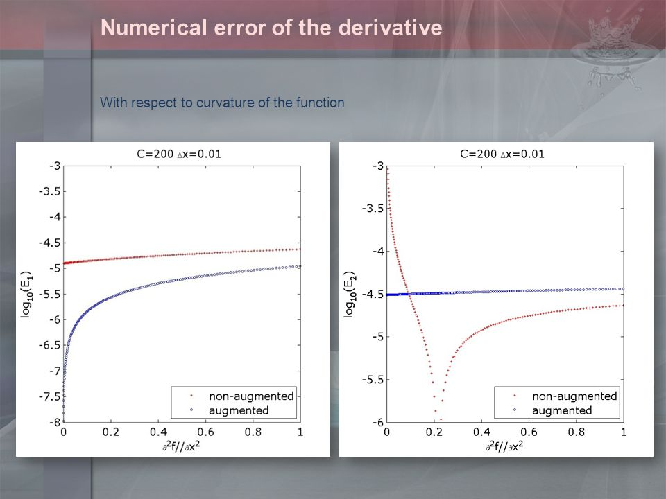 Numerical error of the derivative With respect to curvature of the function