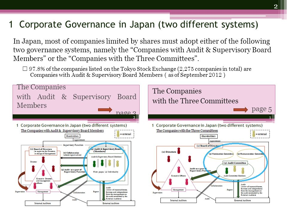 1 Corporate Governance in Japan (two different systems) The Companies with Audit & Supervisory Board Members page 3 The Companies with the Three Committees page 5 In Japan, most of companies limited by shares must adopt either of the following two governance systems, namely the Companies with Audit & Supervisory Board Members or the Companies with the Three Committees .