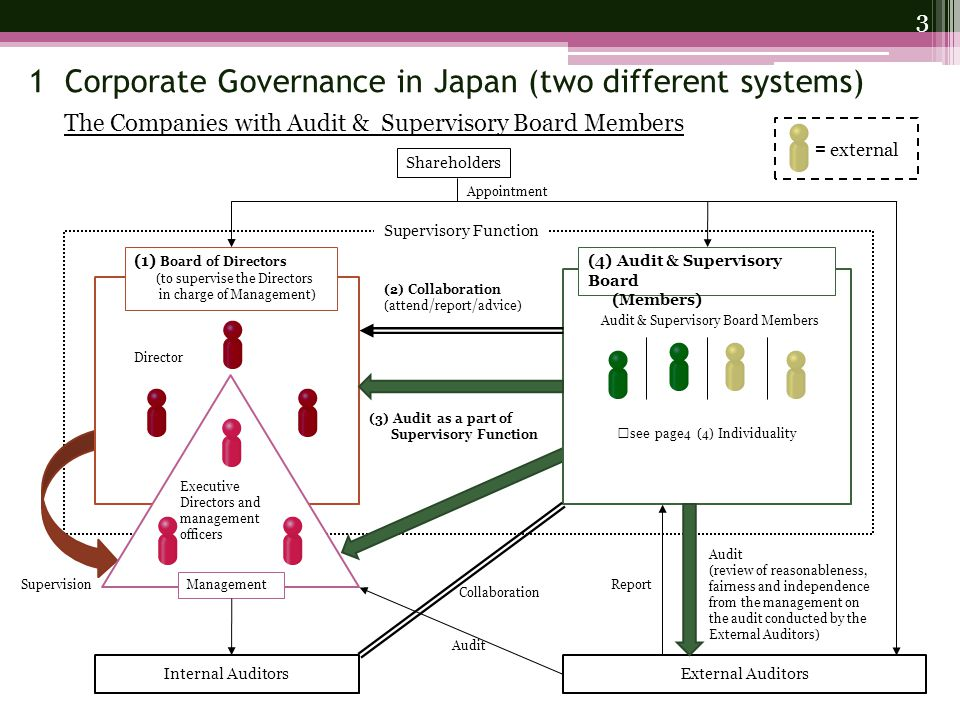 1 Corporate Governance in Japan (two different systems) The Companies with Audit & Supervisory Board Members Shareholders (1) Board of Directors (to supervise the Directors in charge of Management) (4) Audit & Supervisory Board (Members) Supervisory Function External Auditors (2) Collaboration (attend/report/advice) Director Executive Directors and management officers Management Audit & Supervisory Board Members Supervision (3) Audit as a part of Supervisory Function Audit (review of reasonableness, fairness and independence from the management on the audit conducted by the External Auditors) Report Audit ※ see page4 (4) Individuality Appointment Internal Auditors Collaboration 3 = external