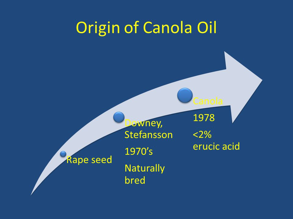 Origin of Canola Oil Rape seed Downey, Stefansson 1970's Naturally bred Canola 1978 <2% erucic acid