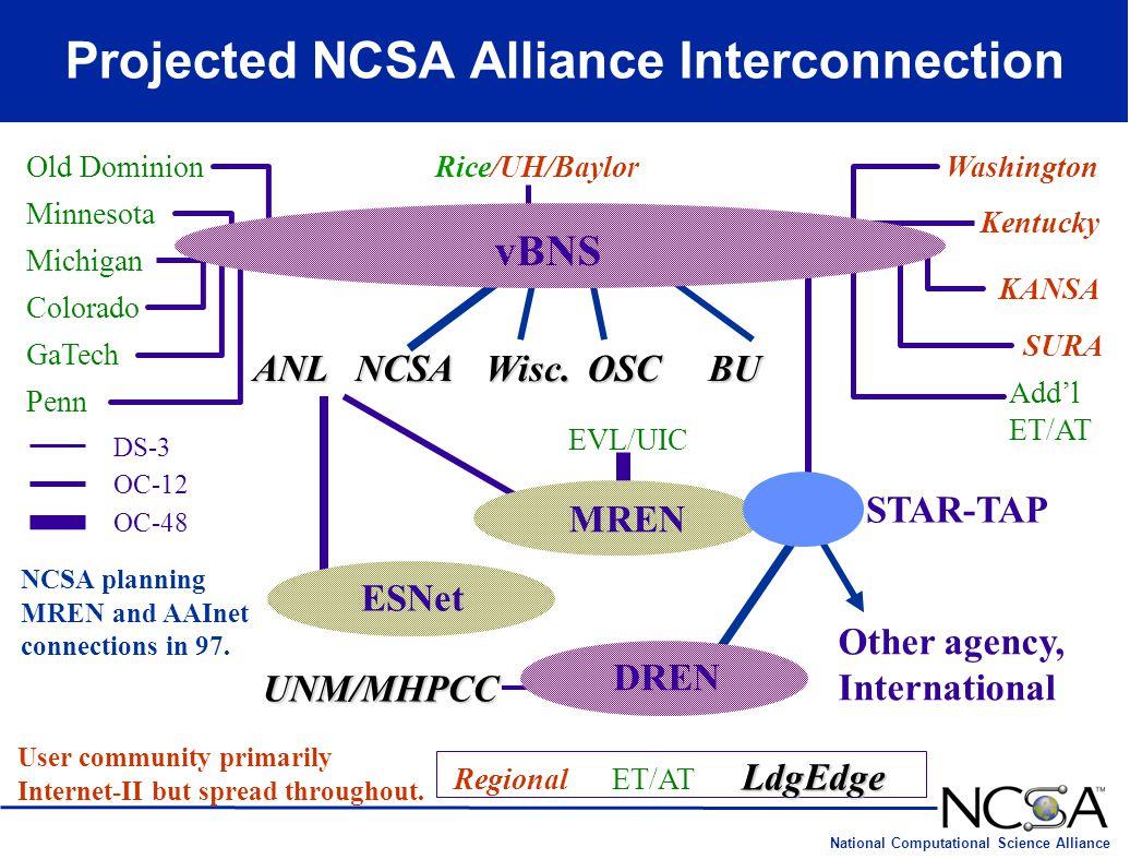 National Computational Science Alliance Projected NCSA Alliance Interconnection NCSA EVL/UIC ANL GaTech Colorado Rice/UH/Baylor Michigan Penn Minnesot