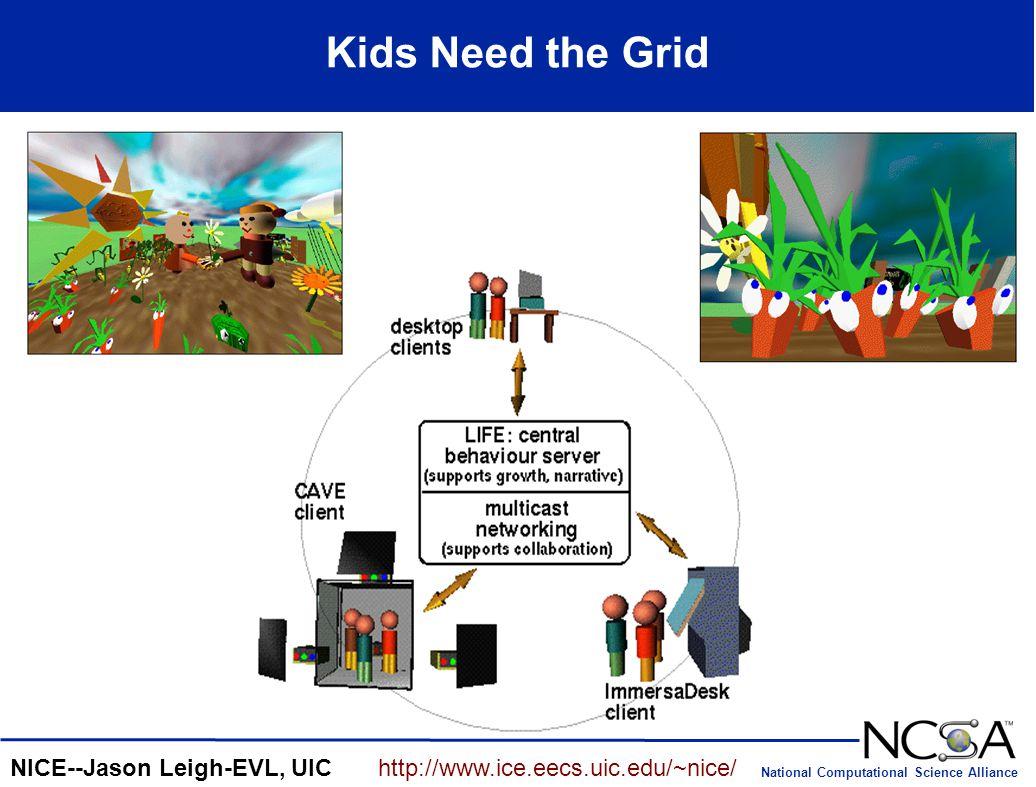National Computational Science Alliance Kids Need the Grid NICE--Jason Leigh-EVL, UIChttp://www.ice.eecs.uic.edu/~nice/