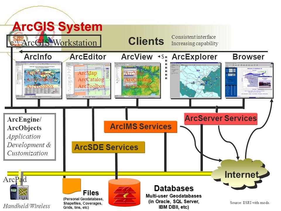 Clients Files Files (Personal Geodatabase, Shapefiles, Coverages, Grids, tins, etc) ArcSDE Services Databases Multi-user Geodatabases (in Oracle, SQL Server, IBM DBII, etc) ArcInfoArcEditorArcView ArcIMS Services ArcExplorerBrowser Internet ArcPad ArcEngine/ ArcObjects Application Development & Customization c:\ ArcGIS Workstation Consistent interface Increasing capability ArcMap ArcCatalog ArcToolbox ArcMap ArcCatalog ArcToolbox ArcMap ArcCatalog ArcToolbox Source: ESRI with mods.