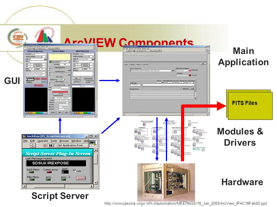 ArcVIEW Components FITS Files Modules & Drivers Hardware Main Application GUI Script Server http://wwwcascina.virgo.infn.it/automation/MEETINGS/18_Jan_2005/ArcView_IPAC18Feb02.ppt