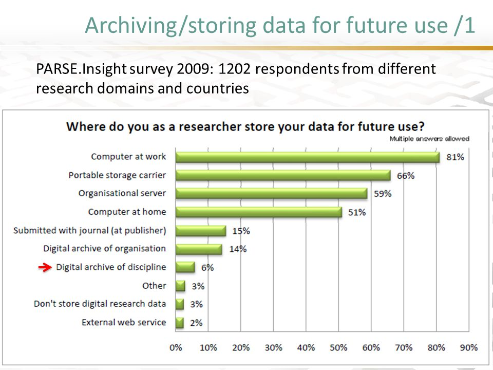 Archiving/storing data for future use /1 PARSE.Insight survey 2009: 1202 respondents from different research domains and countries