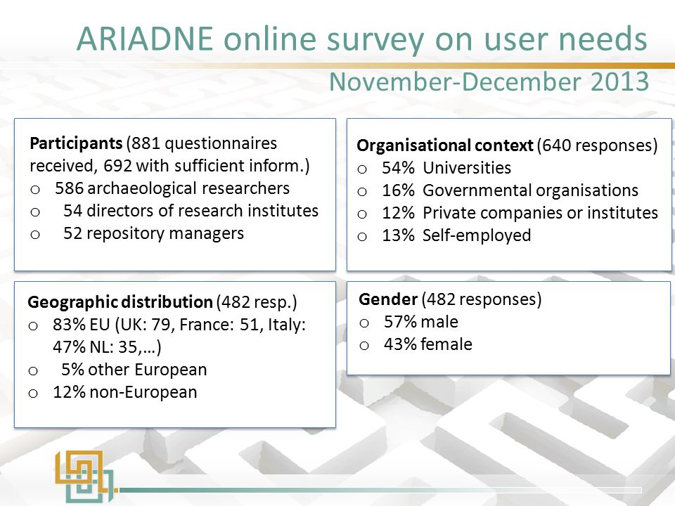 ARIADNE online survey on user needs Participants (881 questionnaires received, 692 with sufficient inform.) o 586 archaeological researchers o 54 dire