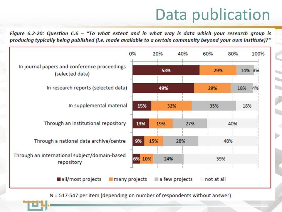 Data publication