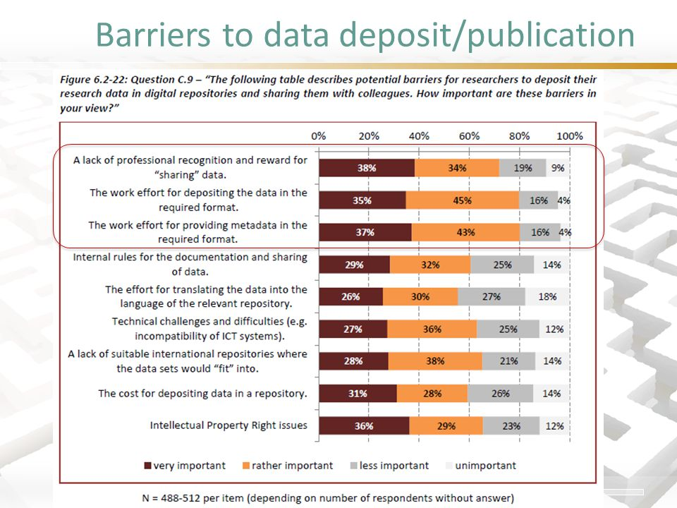 Barriers to data deposit/publication