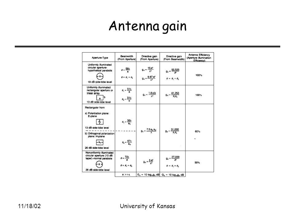 11/18/02University of Kansas Antenna gain