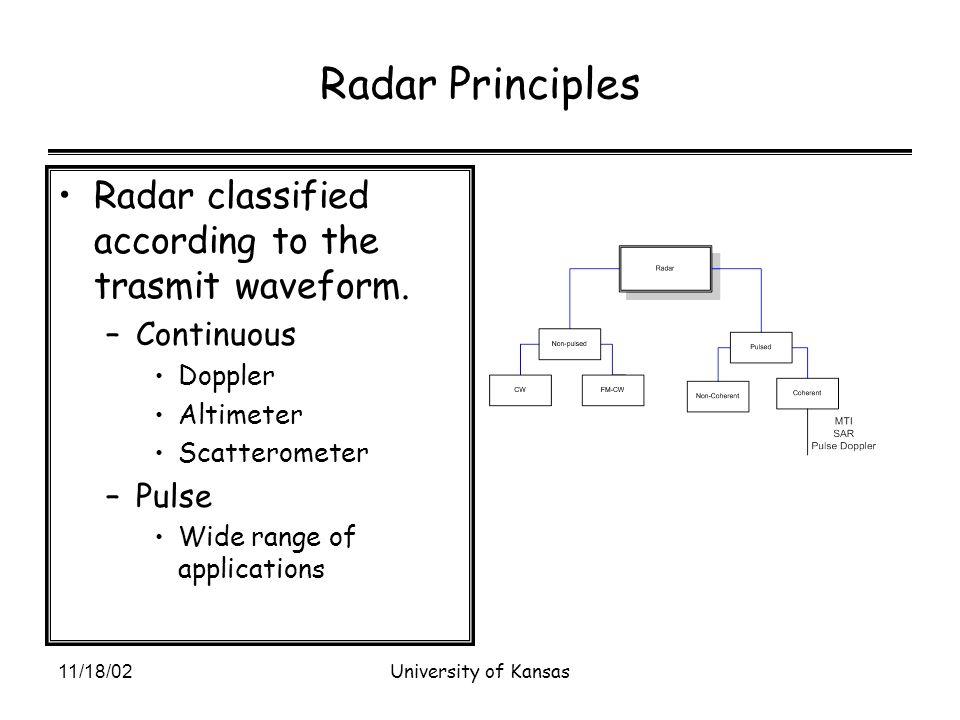 11/18/02University of Kansas Radar Principles Radar classified according to the trasmit waveform.