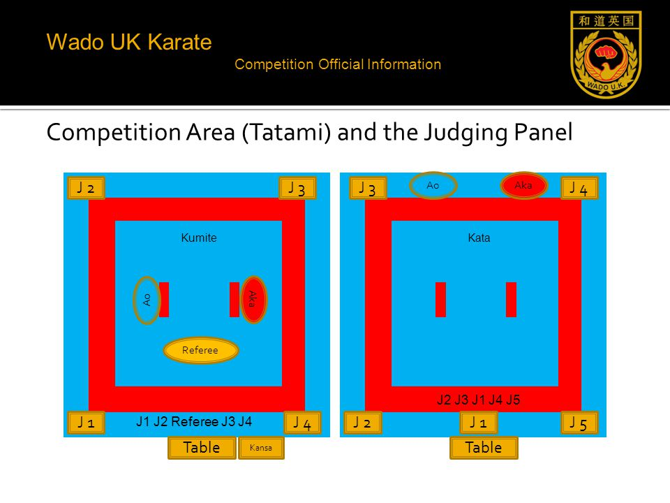 Wado UK Karate Competition Official Information Competition Area (Tatami) and the Judging Panel Kumite Table J 3 J 4 Aka Ao J 1 J 2 Referee Kansa J1 J2 Referee J3 J4 Kata Table J 2J 1J 5 AkaAo J 3J 4 J2 J3 J1 J4 J5