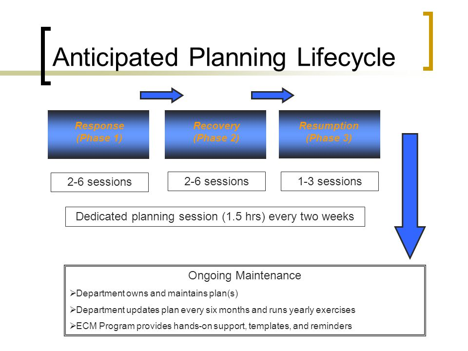 Anticipated Planning Lifecycle Response (Phase 1) Recovery (Phase 2) Resumption (Phase 3) 2-6 sessions Dedicated planning session (1.5 hrs) every two weeks Ongoing Maintenance  Department owns and maintains plan(s)  Department updates plan every six months and runs yearly exercises  ECM Program provides hands-on support, templates, and reminders 2-6 sessions1-3 sessions