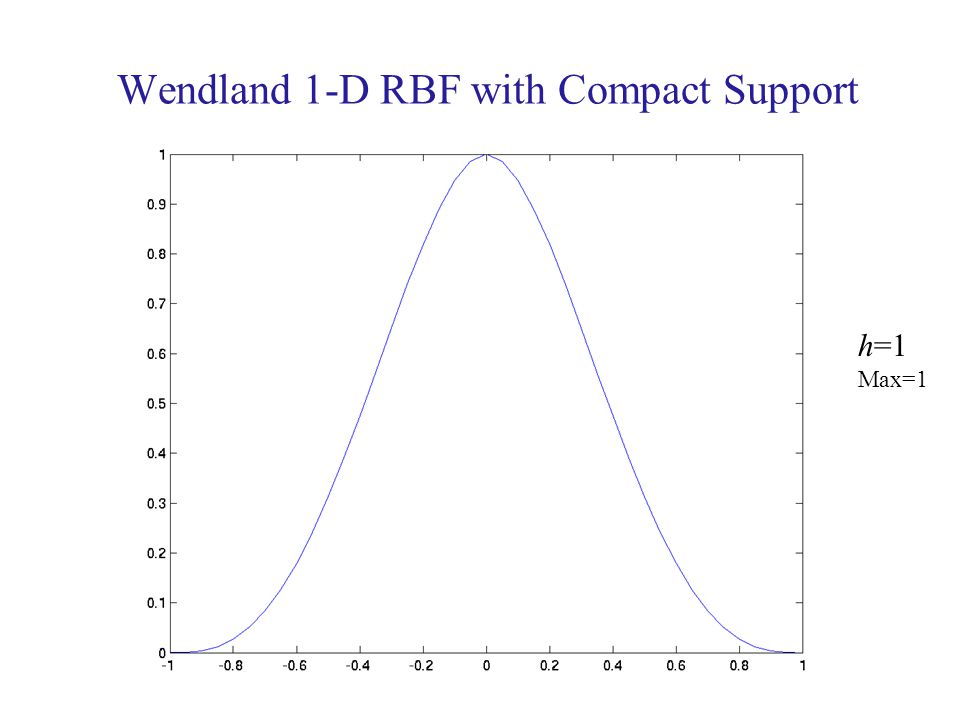 Wendland 1-D RBF with Compact Support h=1 Max=1