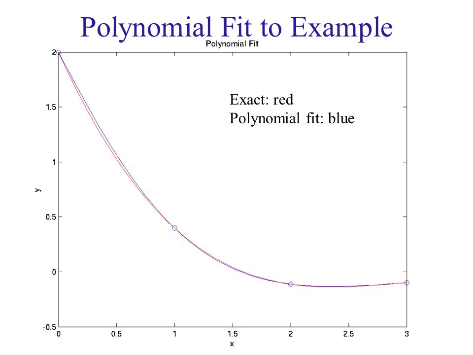 Polynomial Fit to Example Exact: red Polynomial fit: blue